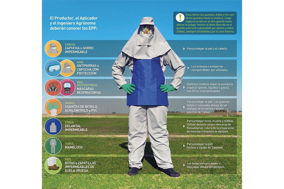 Manual de uso responsable de productos fitosanitarios