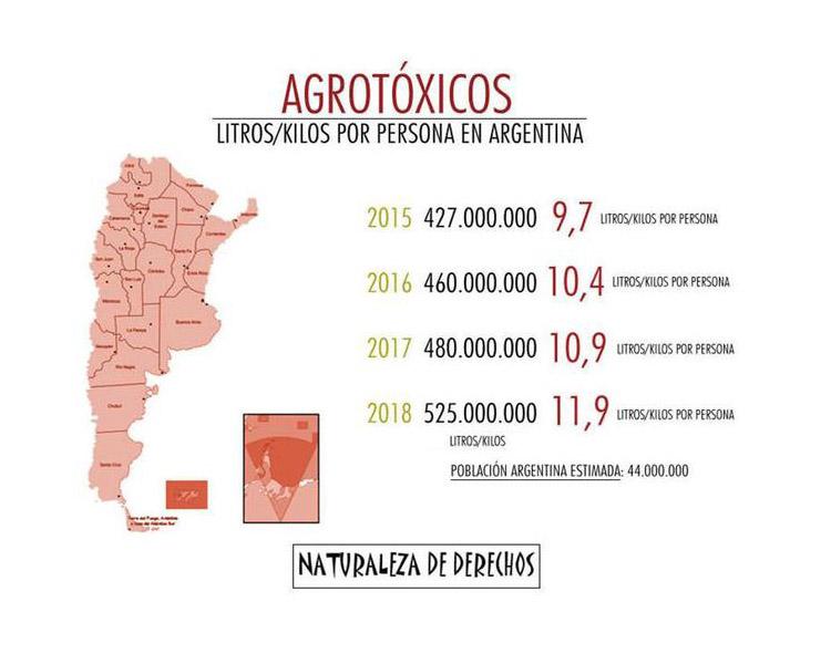 Agrotóxicos Litros/Kilos por persona en Argentina