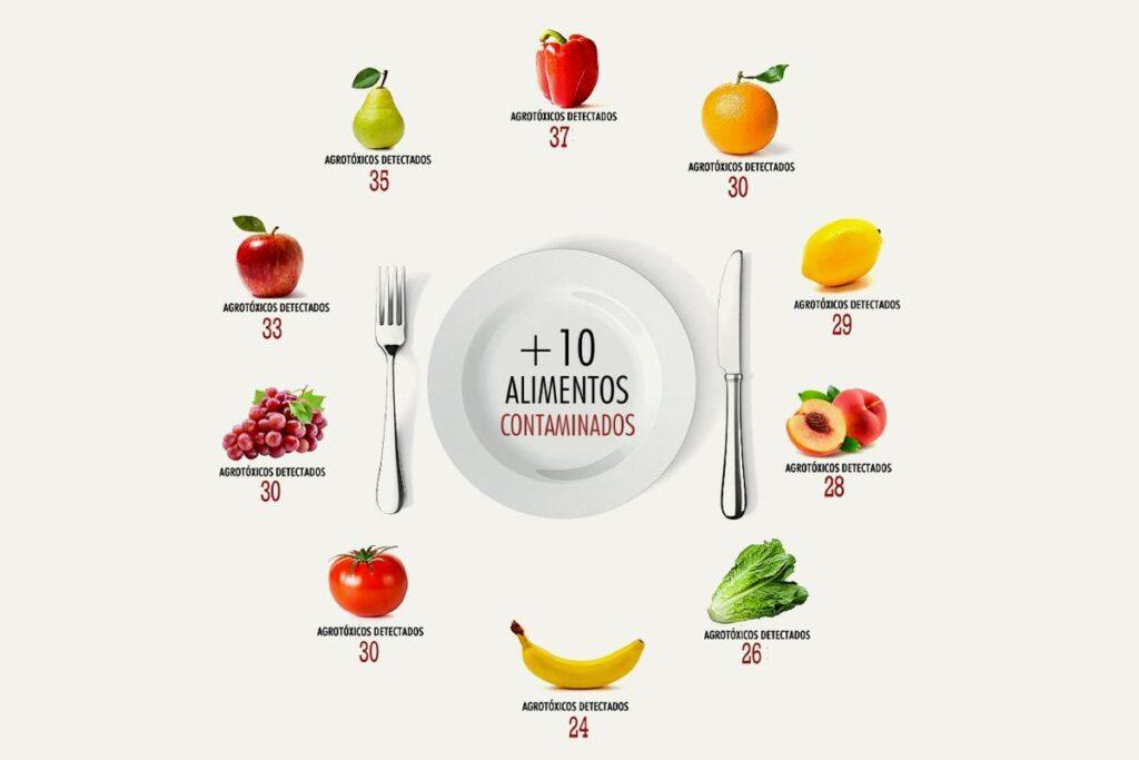 10 alimentos mas contaminados. Informe Naturaleza de Derechos