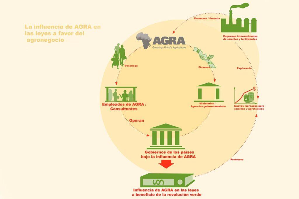 Cumbre Agra - Infografía